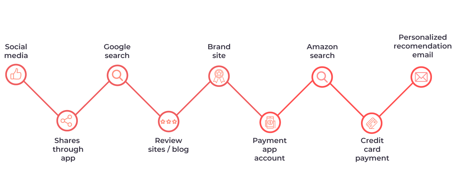 Jagged digital customer journey