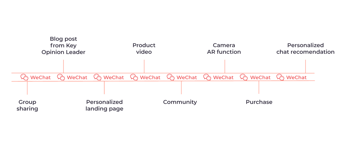 The fully integrated purchase journey of WeChat