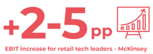 + 2-5 pp EBIT increase for retail tech leaders according to McKinsey