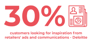 30% customers looking for inspiration from retailers' ads and communications from Deloitte