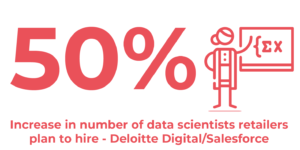 50% increase in number of data scientists retailers plan to hire