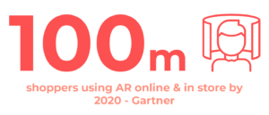 100 million shoppers using AR online and in store by 2020 according to Gartner