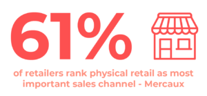 61% of retailers rank physical retail as most important sales channel from Mercaux