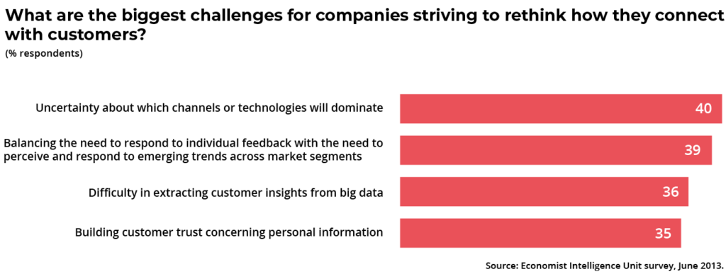 Challenges with connecting with customers and data