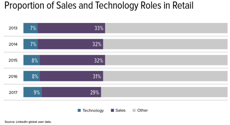 Chart of percentage of sales and technology roles in retail
