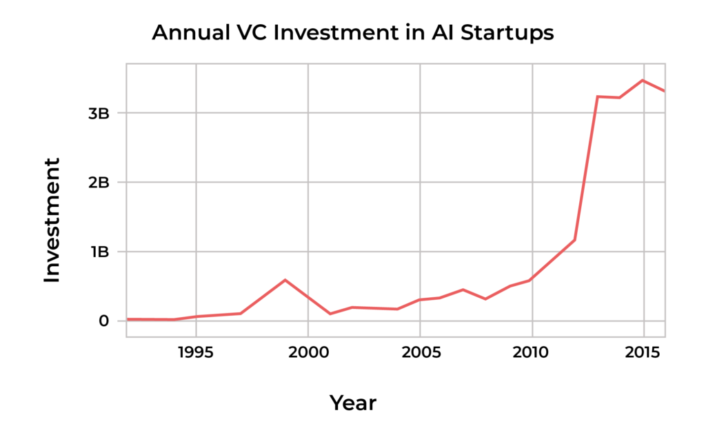 Annual VC investments in AI startups