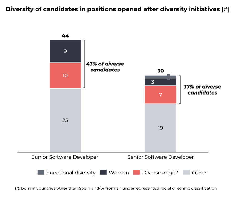 Diversity of candidates after