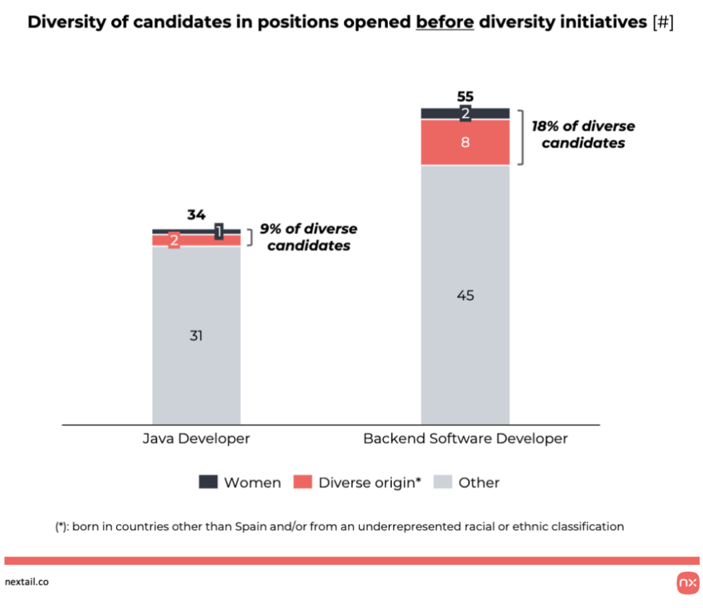 Diversity of candidates BEFORE