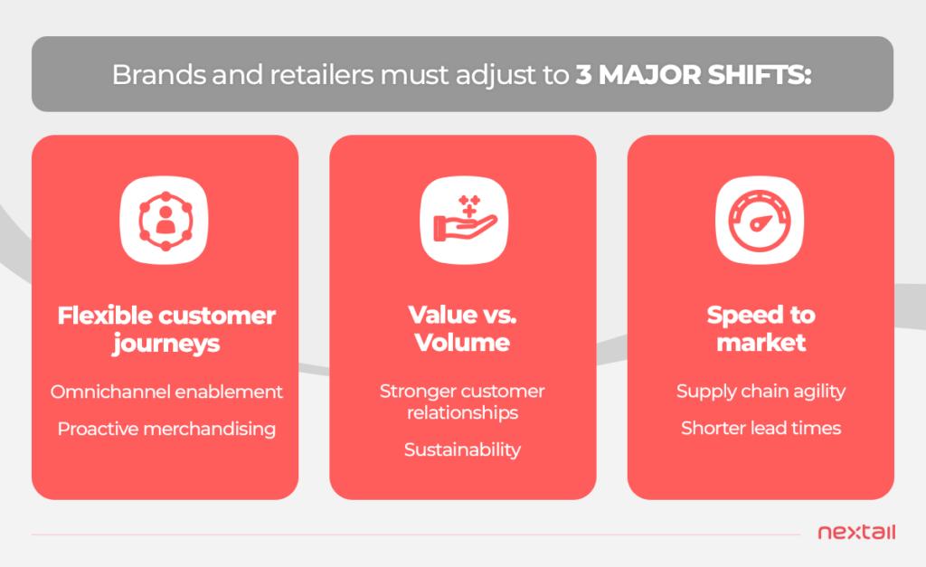 3 demand shifts